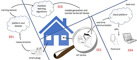 HEART - Hardware-enabled Energy Analytics in Real Time